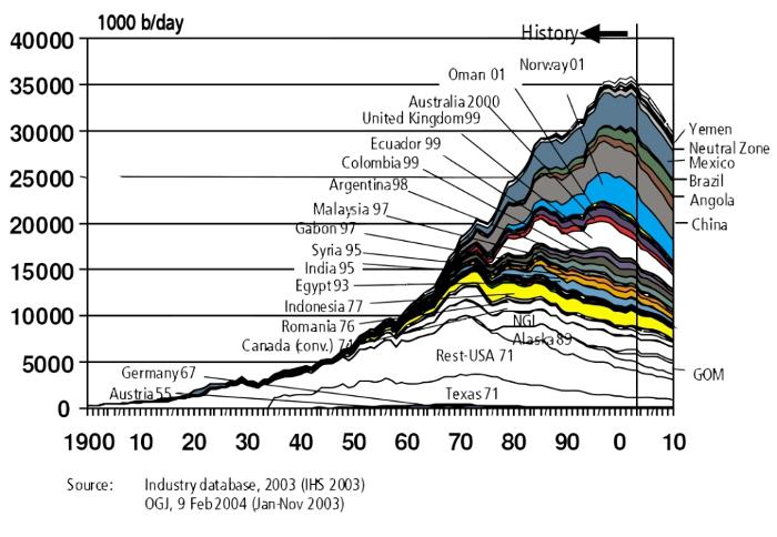 Fonti Di Energia Non Rinnovabili In Esaurimento